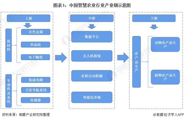 图表1:中国智慧农业行业产业链示意图