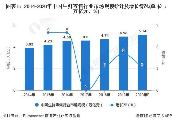 图表1:2014-2020年中国生鲜零售行业市场规模统计及增长情况(单位:万亿元,%)