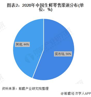 图表2:2020年中国生鲜零售渠道分布(单位:%)