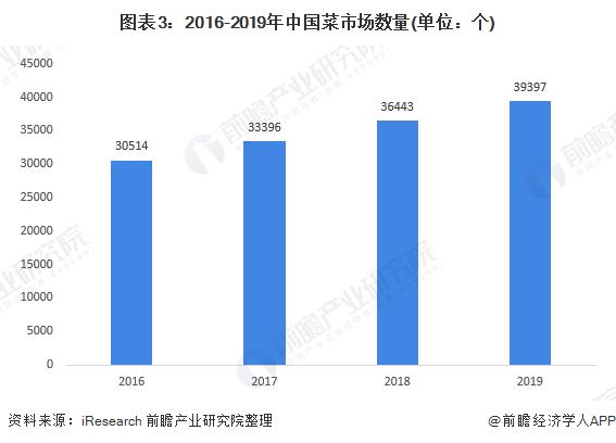 图表3:2016-2019年中国菜市场数量(单位:个)