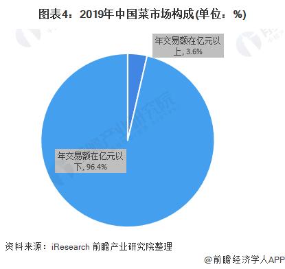 图表4:2019年中国菜市场构成(单位:%)