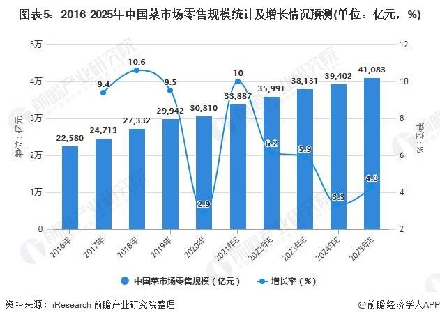 图表5:2016-2025年中国菜市场零售规模统计及增长情况预测(单位:亿元,%)