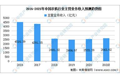 2021年中国农业机械市场规模及市场现状预测分析