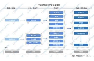 2021年中国果蔬加工产业链上中下游市场分析