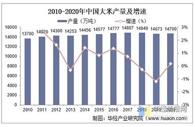 2020年中国大米行业现状及趋势分析