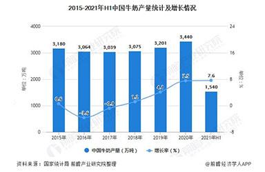 2021年中国牛奶行业市场供需现状及区域竞争格局分析 前7月奶粉进口量突破百万吨