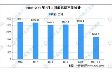 2021年1-7月中国乳制品行业细分产品产量分析:液态奶产量1636.52万吨