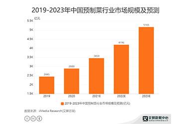 2021年中国预制菜行业市场规模将达3459亿元