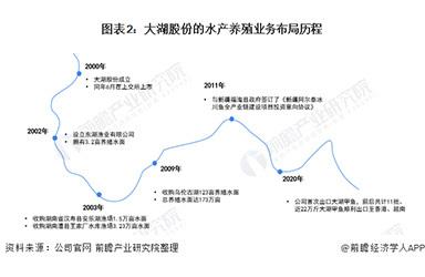 2021年中国水产养殖市场竞争格局——大湖股份:推动生态渔业高质量绿色发展