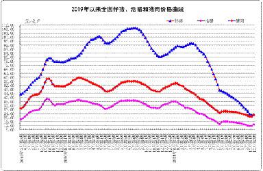 10月份第3周畜产品和饲料集贸市场价格情况